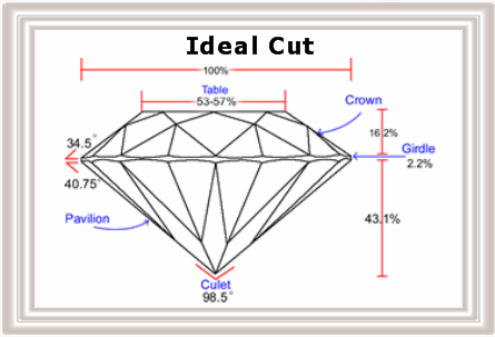 Ideal Diamond Cut Dimensions The Ideal Cut Diamond is a